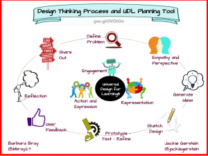 Design thinking and UDL infographic